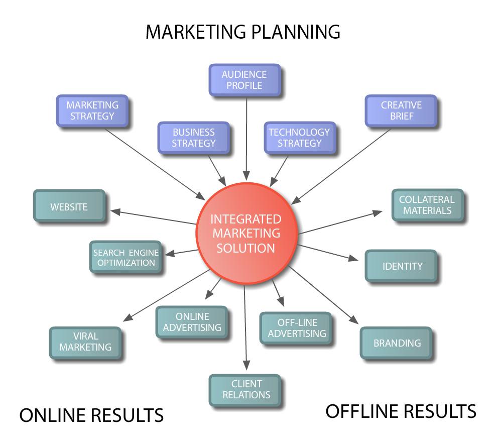 Marketing-Solution